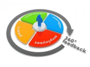 360 Graden feedback methode